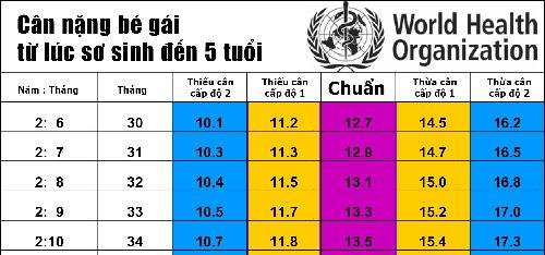 bang-chieu-cao-can-nang-chuan-cua-tre-theo-who 5