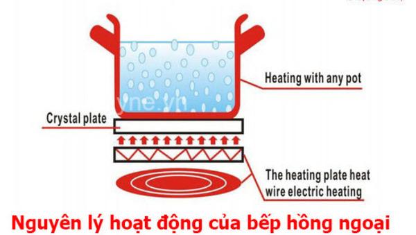 Do nguyên lý hoạt động từ bức xạ nhiệt, bếp hồng ngoại không kén nồi như bếp từ, bếp gas hay các loại bếp truyền thống khác